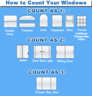 How to count your windows for an estimate
